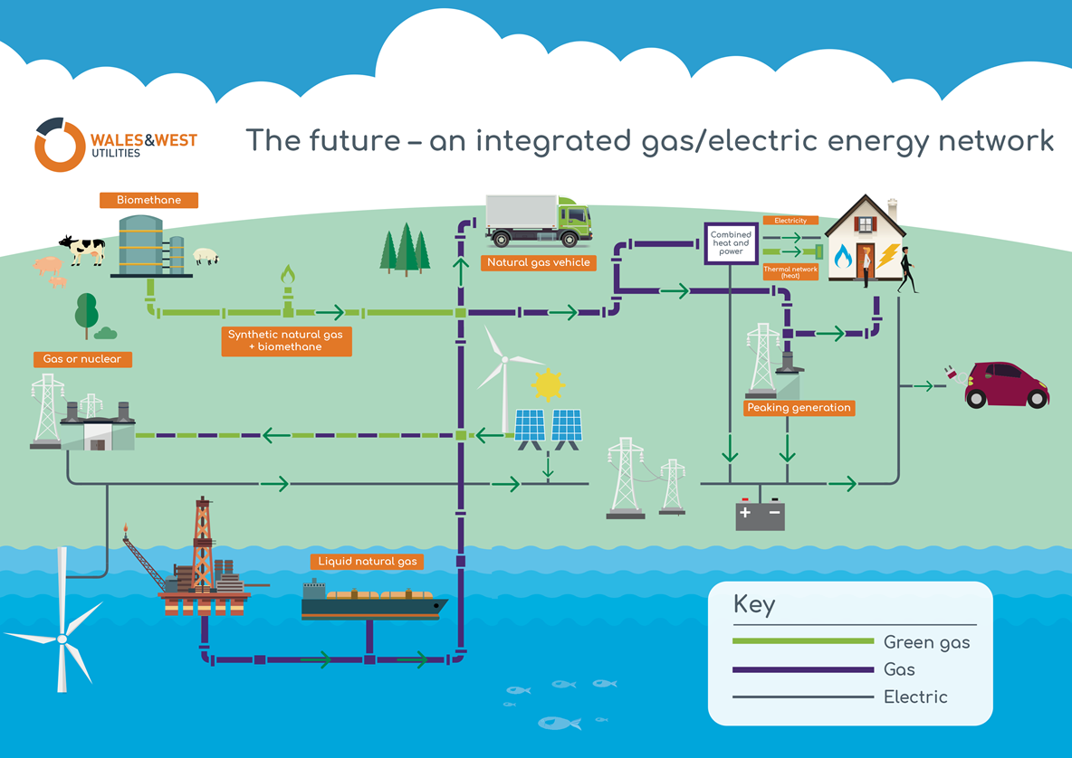 at peak times, more than 80% of heat and power demand is met by the gas  network  as a business we want to see that continue – and we think it is